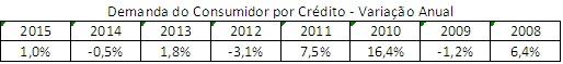 Demanda por Crédito - Variação Anual