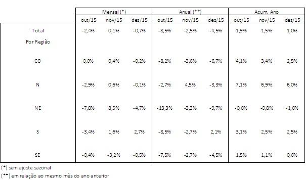 Análise de crédito por região