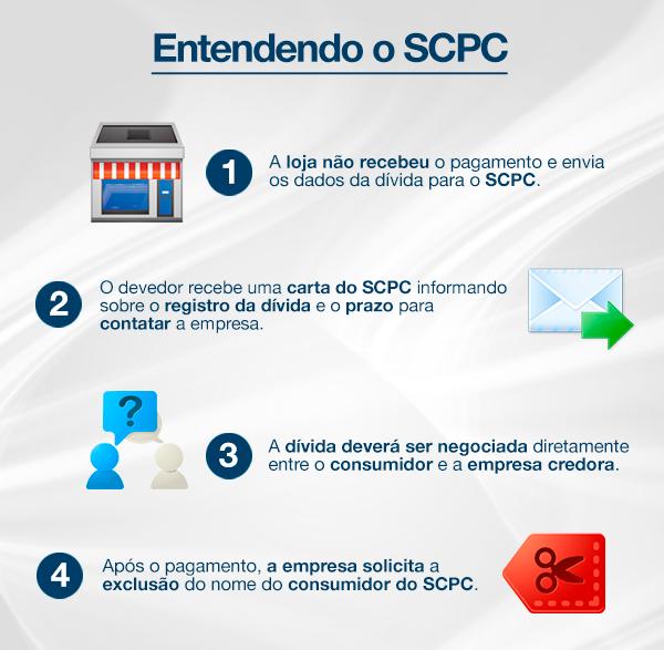 SCPC Significado